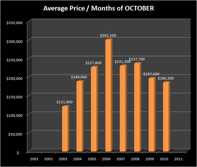 HOMES FOR SALE - SPRINGFIELD, OR - HAYDEN BRIDGE neigborhood - Average Sale Price - HAYDEN BRIDGE RMLS Market Area - Months of OCTOBER, 2001-2010 - Jim Hale, Principal Broker, ACTIONAGENTS.NET