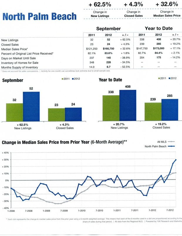 North Palm Beach Florida Housing Report
