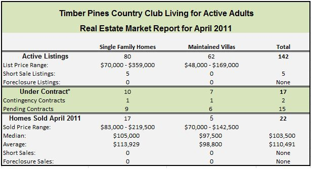 Timber Pines Country Club Living for Active Adults by Silvia Dukes