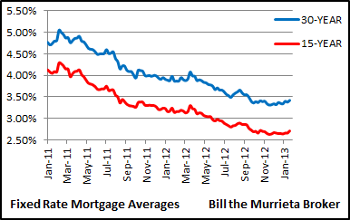 Every week I report the latest mortgage rate averages as determined by Freddie Mac. I post the latest national averages, as well as the local averages for the northeast, southeast, north central, southwest, and west coast averages. I list the 30-year and 15-year fixed rate mortgage averages and the average points for all these sectors. And my charts make it easy to see the direction that fixed mortgage rates are trending.