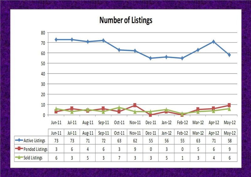 Hamilton Township Market Summary YTD May 2012