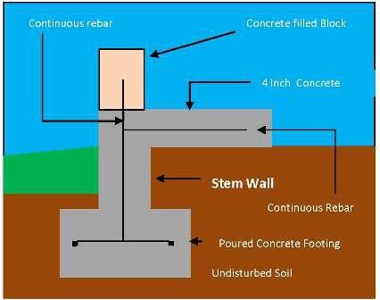Port st lucie fl real estate market home foundation types for Concrete foundation types