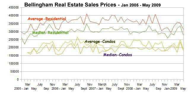 Bellingham Real Estate Graph
