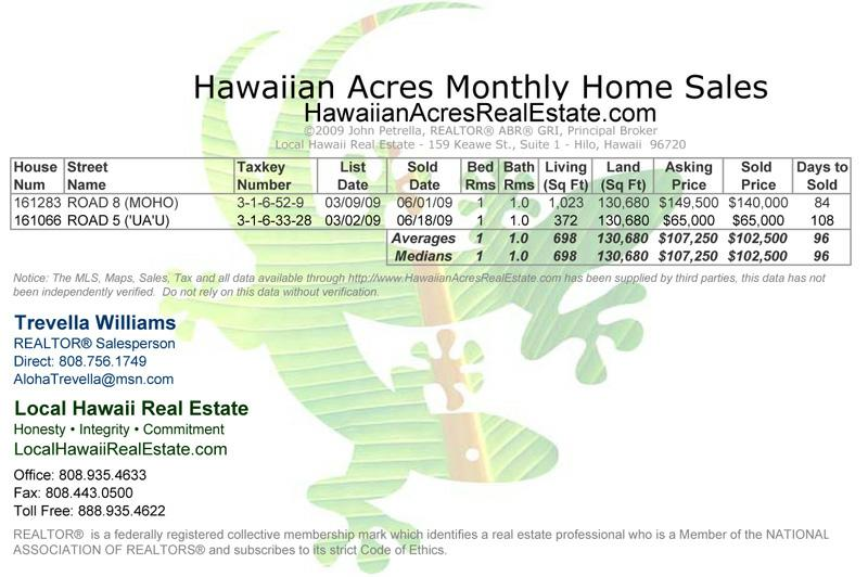 Hawaiian Acres Home Sales for June 2009