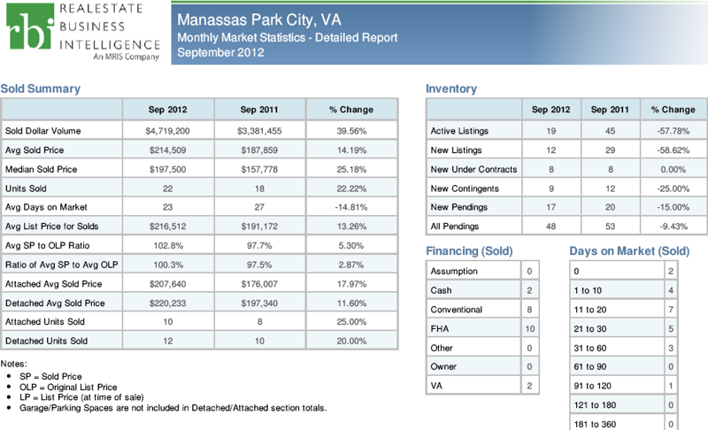 Real Estate Market Update September 2012 manassas park