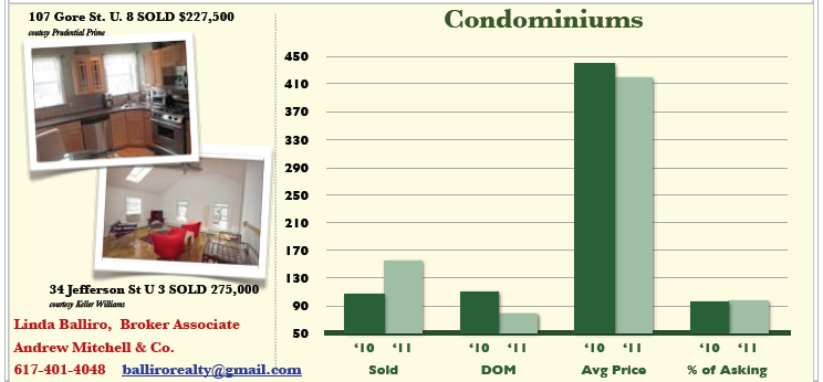Condo Sales in  Cambridge