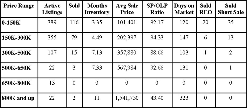 Clay County Market Report December 2012