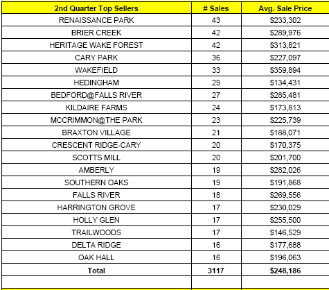 top selling subdivisions in Raleigh NC