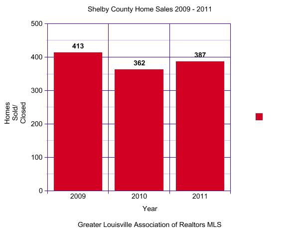 Shelby County KY Home Sales