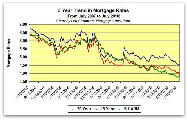 The trend in mortgage rates from July 22, 2009 to July 22, 2010