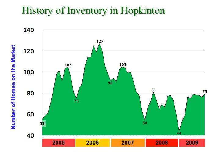 History of Hopkinton Inventory thru 10-15-09