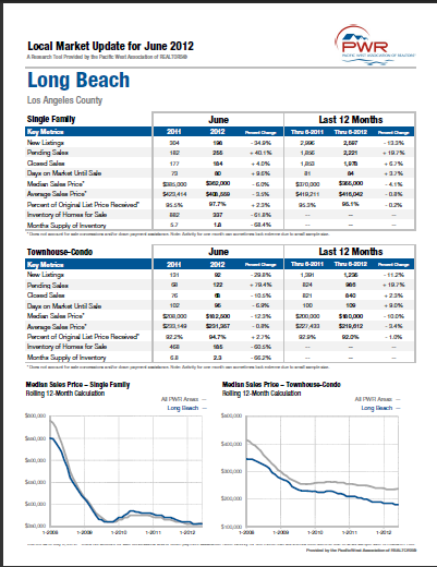 Long Beach Real Estate Market Update