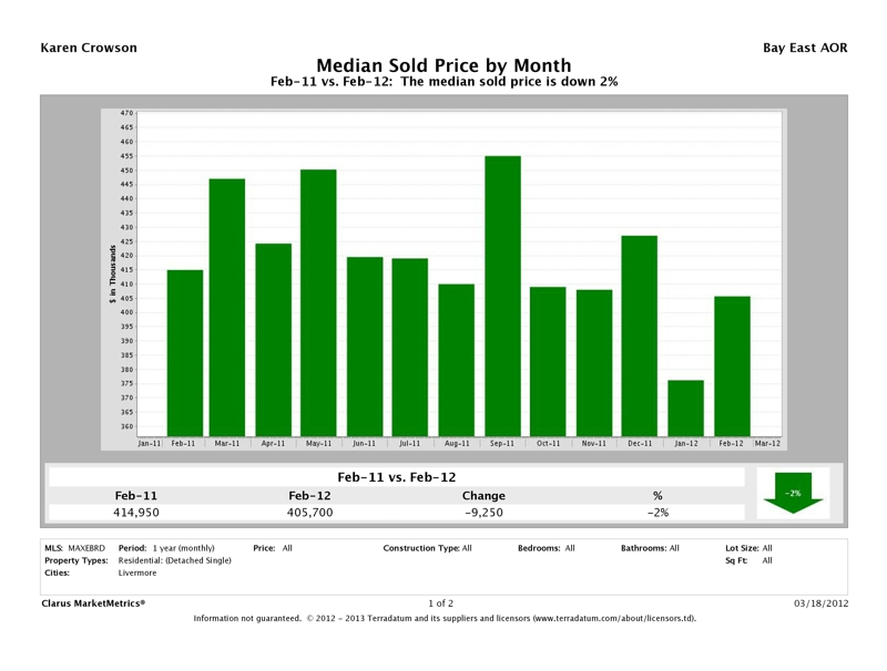 Livermore, CA 94550, 94551 Median Sold Price, February 2012