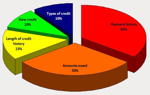 What affects your credit score: Mike in Tucson, Mortgage Lender