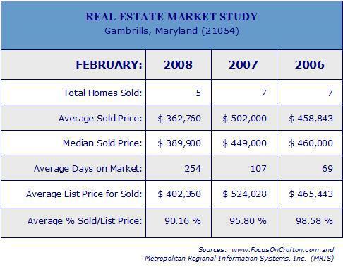 Gambrills Real Estate - copyright mwoda