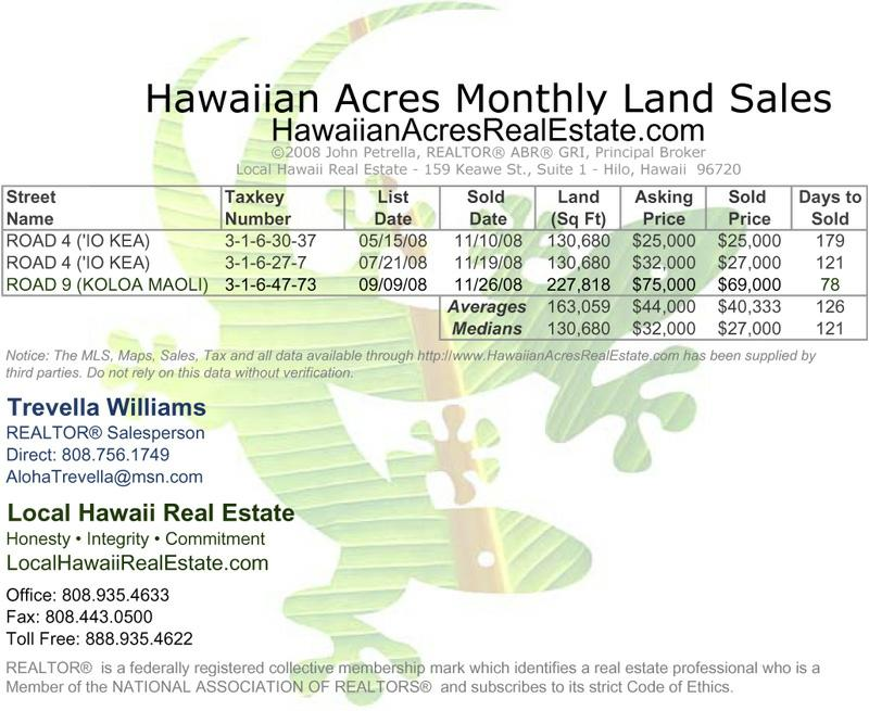 Hawaiian Acres Land Sales for November 2008
