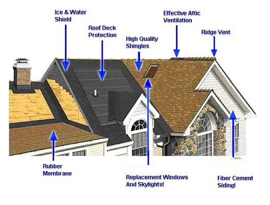 Wenatchee chelan and okanogan home inspection raindrops for Types of roof covering materials