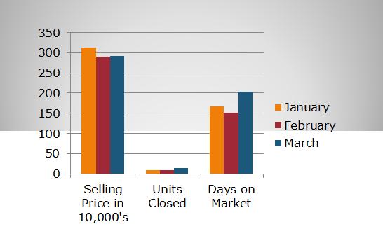 Buffalo Grove 2011 Statistics