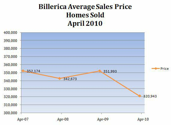 Billerica MA Home Prices
