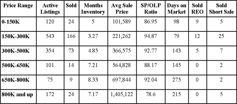 St Johns County Florida Market Report December 2012