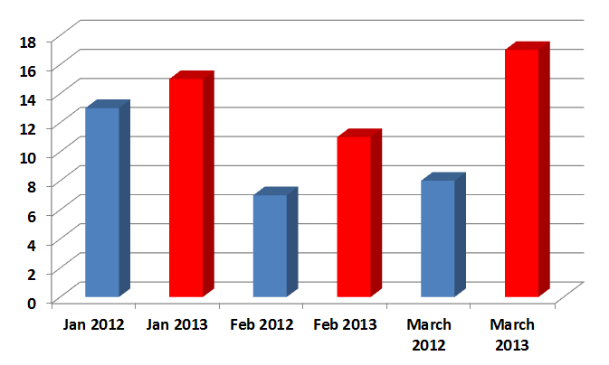 First Quarter Number of Sales 2012 and 2013