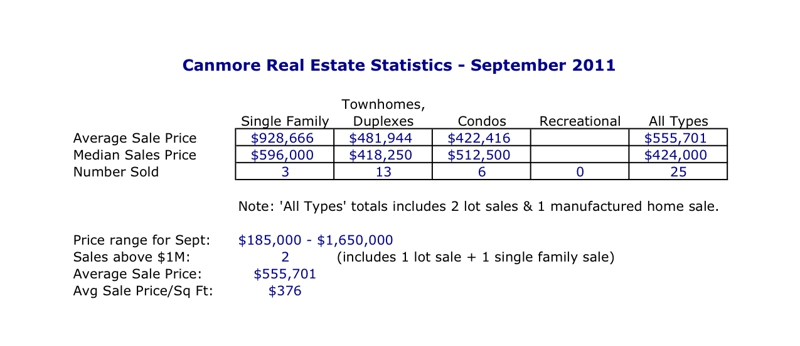 Canmore Real Estate Stats - September 2011