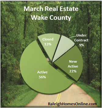 Wake County NC Real Estate Activity - March