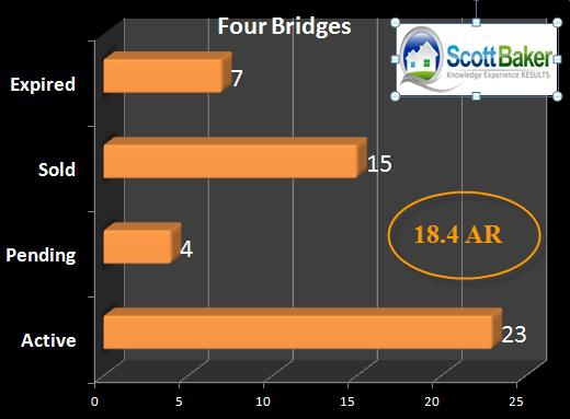 Graph of Four Bridges Real Estate Market
