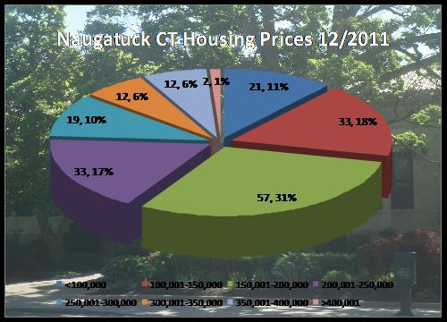 home prices in Naugatuck CT