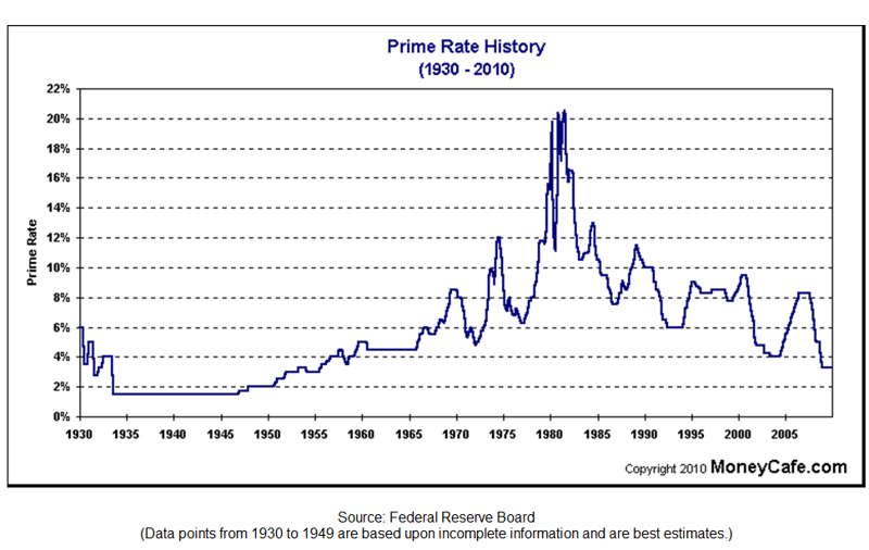 Mortgage Interest Rates History Chart