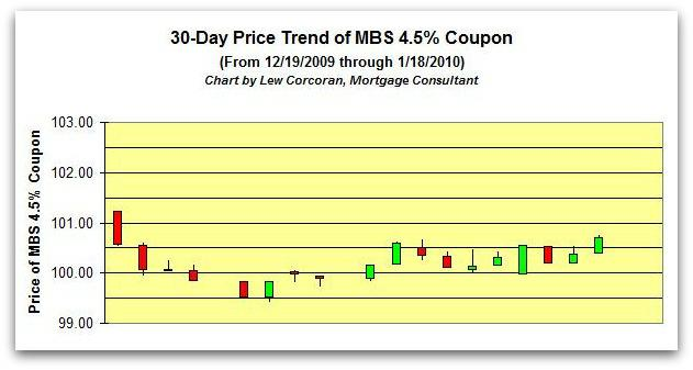 The price trend of the FNMA 30-Year 4.5% coupon from 12-19-2009 to 1-18-2010