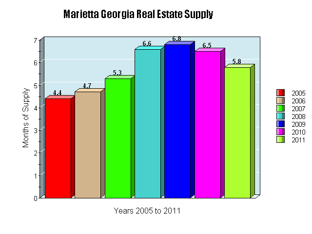 This chart shows us the months of Marietta Real Estate Inventory we had from 2005 through 2011.