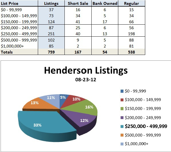 Henderson Nevada homes for sale