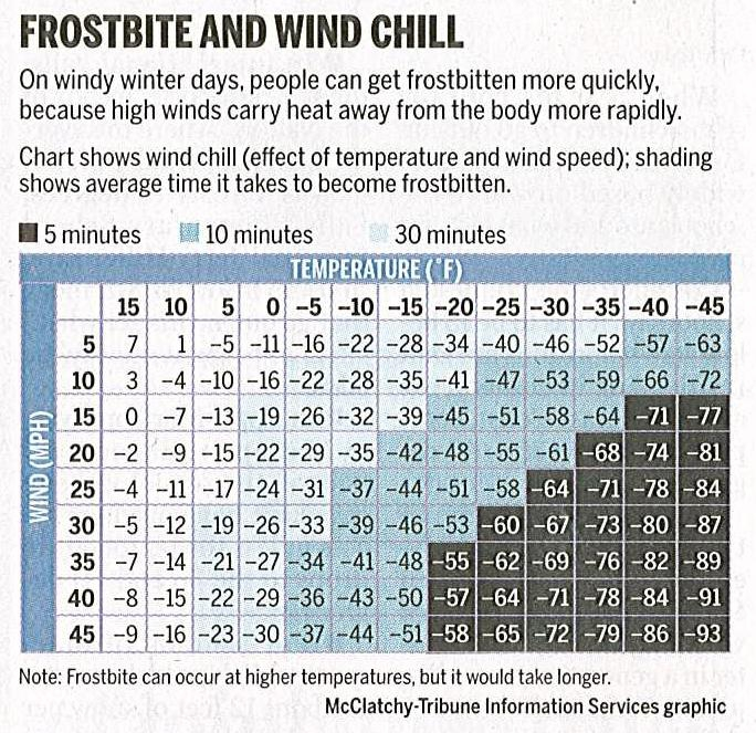 Frostbite and Wind Chill Chart