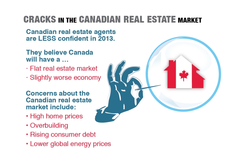 News on the Canadian real estate market for 2013