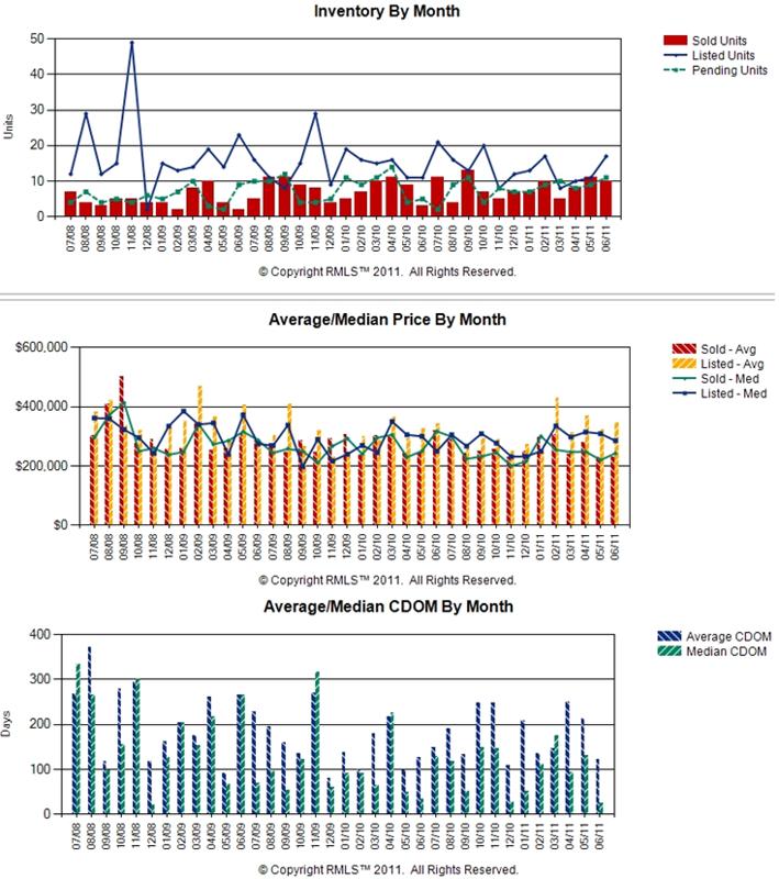 Real Estate Market Chart by John Slocum and Kathryn Alexander of www.ClarkCountyExpert.com