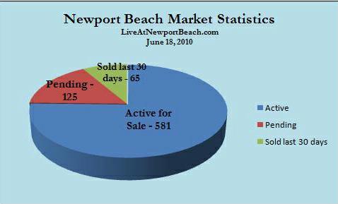 NB market activity