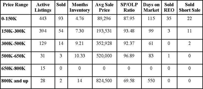 Clay County Market Report October 2012