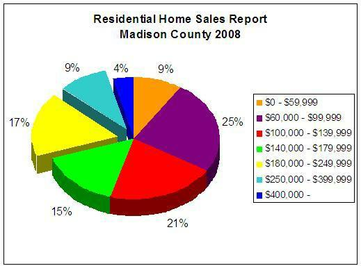 Madison County 2008 Madison County Sales Report