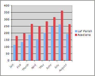 Home sales in Lafayette Parish and Acadiana January-August 2009