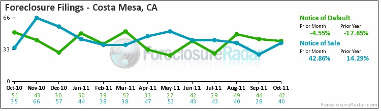 Costa Mesa foreclosure filings Oct. 2011