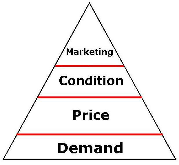 condition of demand In economics, demand is the quantities of a commodity or a service that people  are willing and  are unaware, have insufficient information about a service or  due to the consumer's indifference this type of a demand situation could occur.