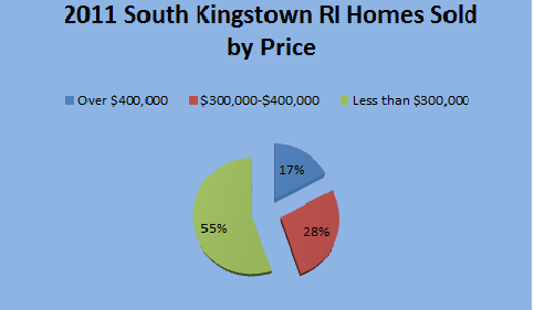 Chart on 2011 South Kingstown RI Sold Homes