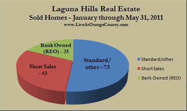 Laguna Hills homes sold