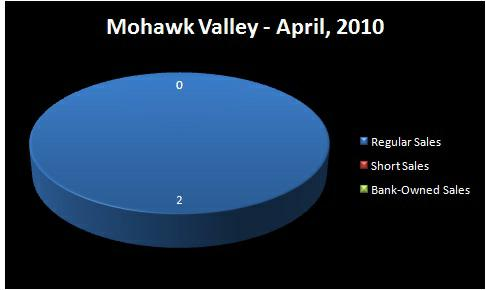 Chart - Homes Sold by Type: Regular Sale, Short Sale, Bank-Owned  Sale - MOHAWK VALLEY RMLS Market Area - April, 2010 - Jim Hale,  Principal Broker, ACTIONAGENTS.NET