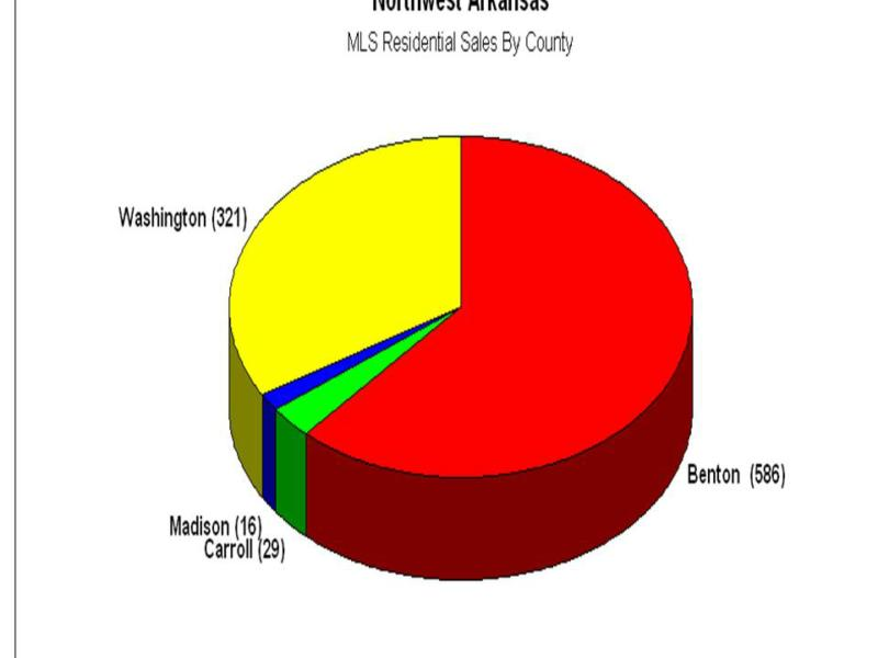 MLS Sales Indicated By County