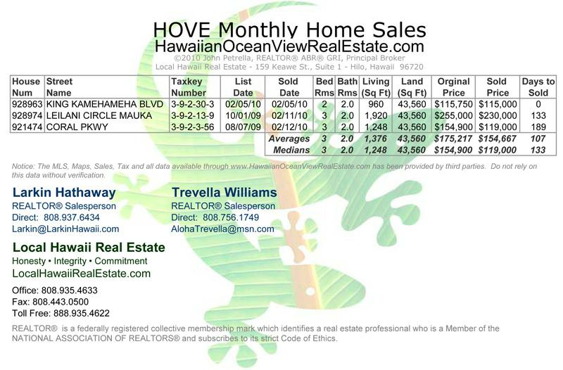 Hawaiian Ocean View Estates (HOVE) Home Sales for February 2010