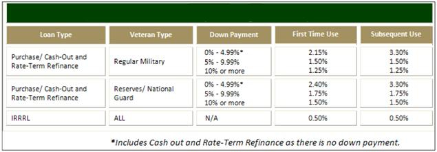 This is an image of the NEW VA Funding Fees
