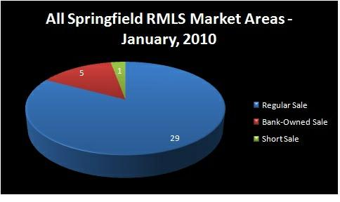 Chart - Homes Sold by Type of Sale: Regular, Short Sale,     Bank-Owned - ALL SPRINGFIELD RMLS Market Areas, Springfield, OR -     January, 2010 - Jim Hale, Principal Broker, ACTIONAGENTS.NET