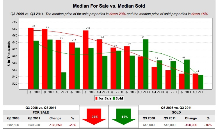 Alameda CA median prices 3Q 2008 to 2011